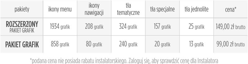 podstawowy i rozszerzony zestaw grafik do TSI - tabela