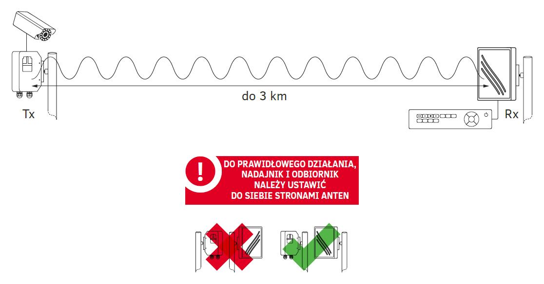 Zasięg działania zestawu TCO5816h