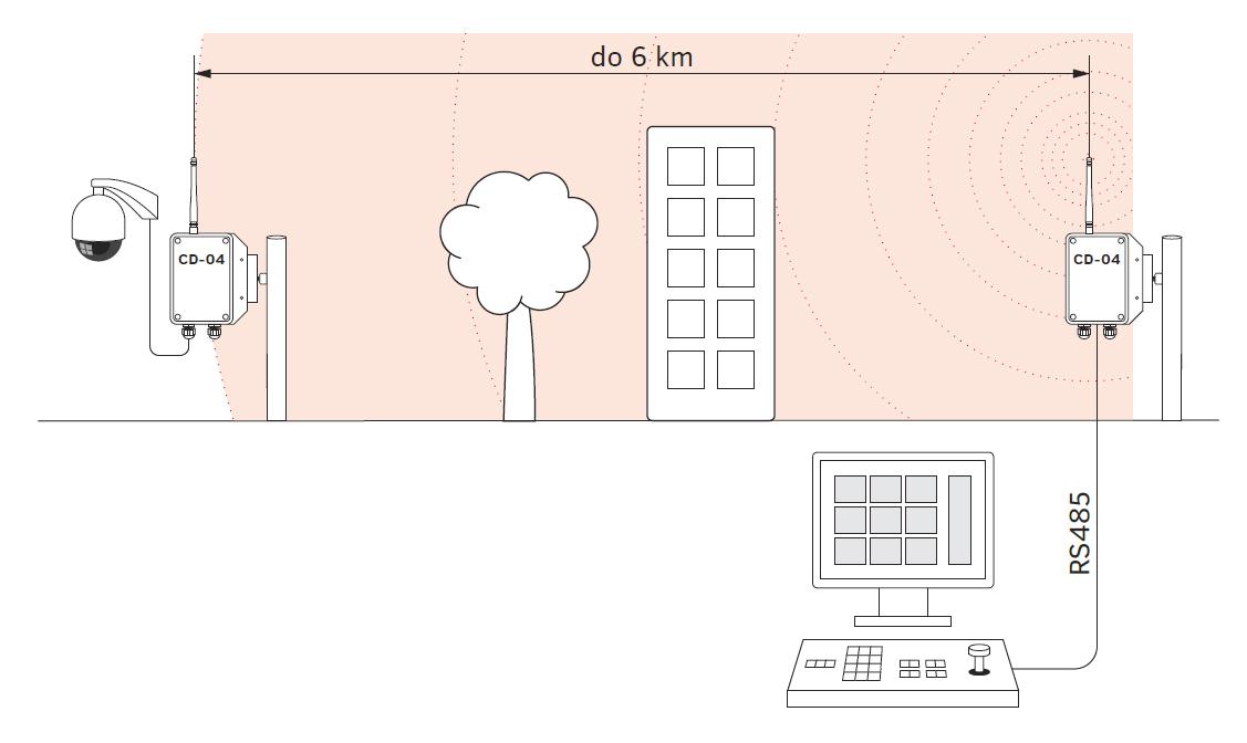 Zasięg działania systemu telemetrycznego CD-04