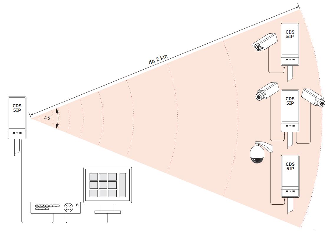 Zasięg modułu CDS-5IP z anteną kierunkową