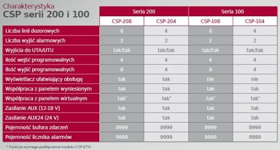 Porównanie central CSP SATEL