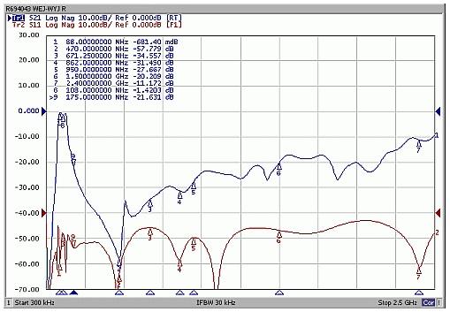Charakterystyka toru FM - tłumienie (niebieskie), dopasowanie (czerwony)