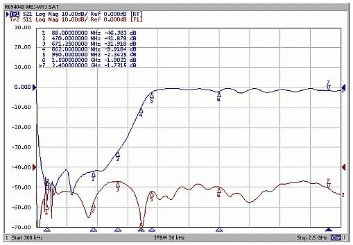 Charakterystyka toru satelitarnego - tłumienie (niebieski), dopasowanie (czerwony)