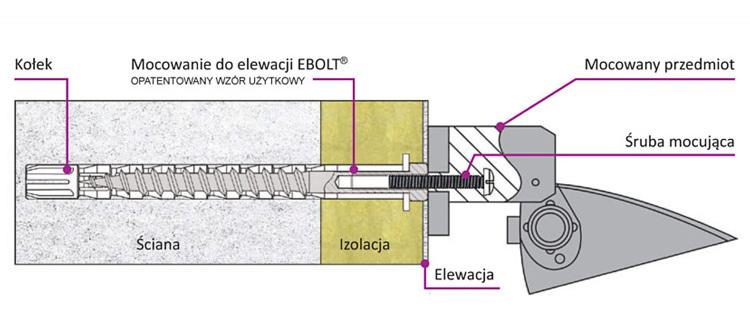Przykład zastosowania kołka EBZ 12x220