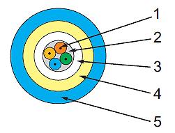 Przekrój poprzeczny kabla. 1 - Włókno światłowodowe w powłoce 250μm; 2 - Żel ochronny; 3 - Centralna tuba; 4 - Osłona kevlarowa; 5 - LSZH