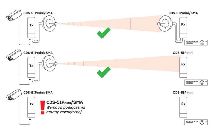 Do poprawnej pracy modułu CDS-5IP mini SMA, konieczne jest zastosowanie odpowiedniej anteny