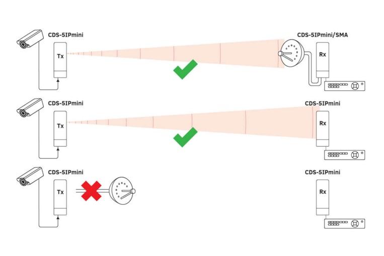 Przykładowe zastosowanie anten w modułach CDS-5IP