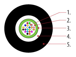 Przekrój poprzeczny kabla. 1 - Włókno światłowodowe w powłoce 250 μm; 2 - Żel ochronny; 3 - Tuba centralna; 4 - Osłona kevlarowa; 5 - LLDPE