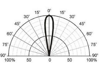 Charakterystyka kierunkowa promieniowania oświetlacza Redbeam IR100
