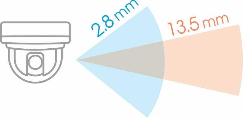Obiektyw 2.8 - 13.5 mm