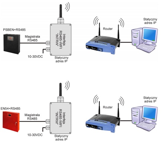 Przykładowe połączenie przy pomocy INTRW