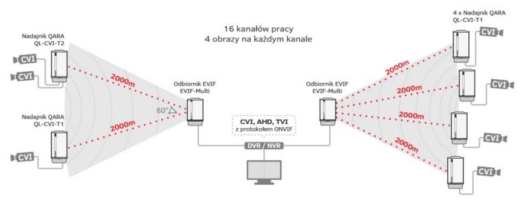 Przykładowa realizacja systemu bezprzewodowego QARA-CVI