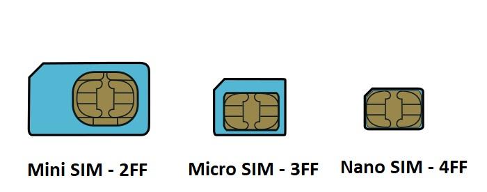 Rodzaje kart SIM