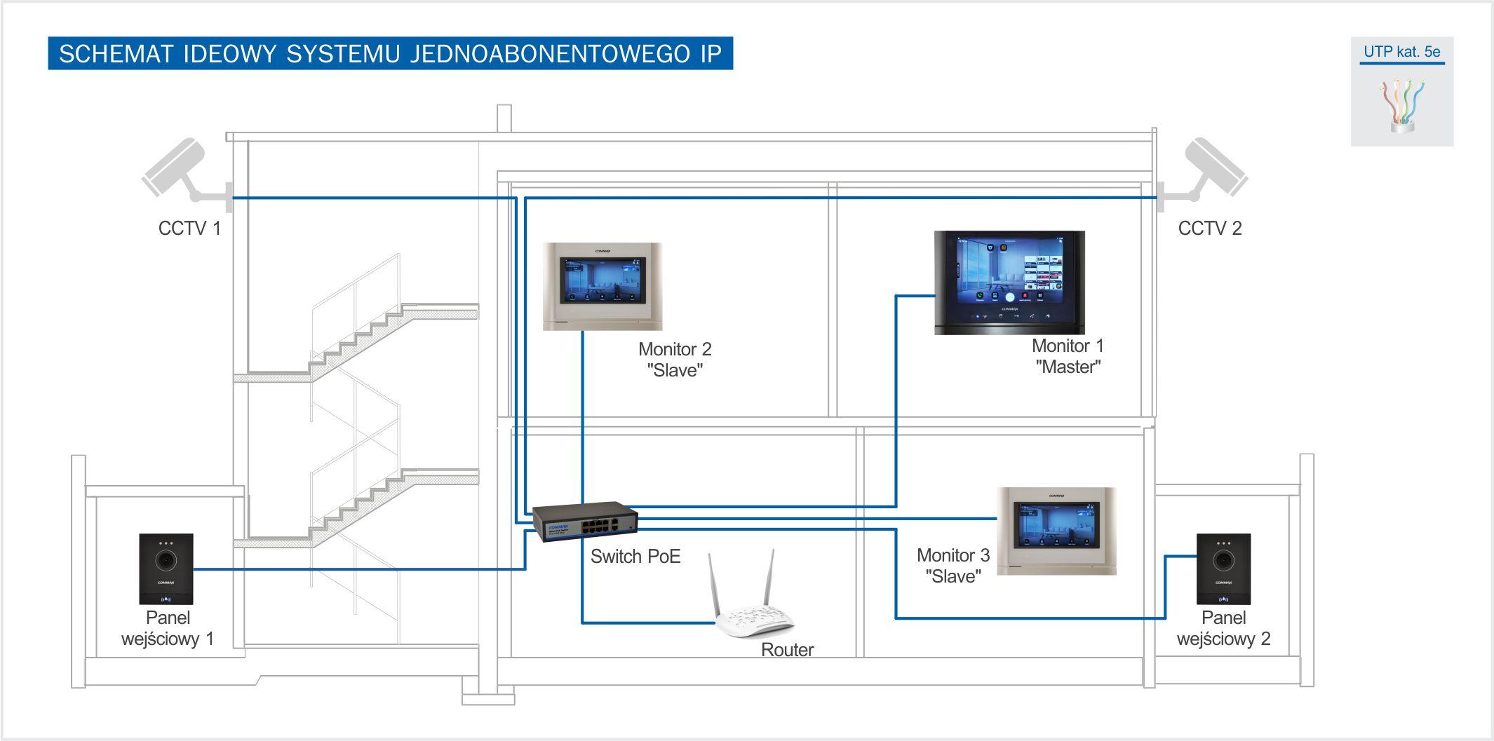 Schemat ideowy systemu jednoabonamentowego z wykorzystaniem CIOT-1020M