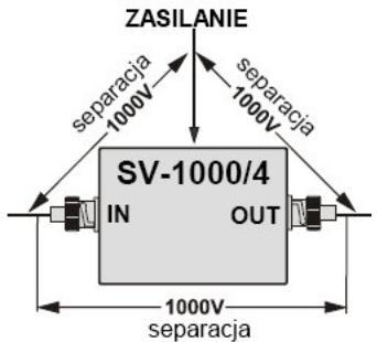 Separacja galwaniczna pomiędzy róznymi wejściami / wyjściami
