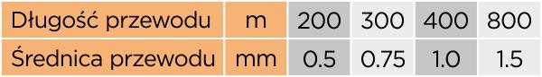 Wymagany stosunek długości przewodu do średnicy