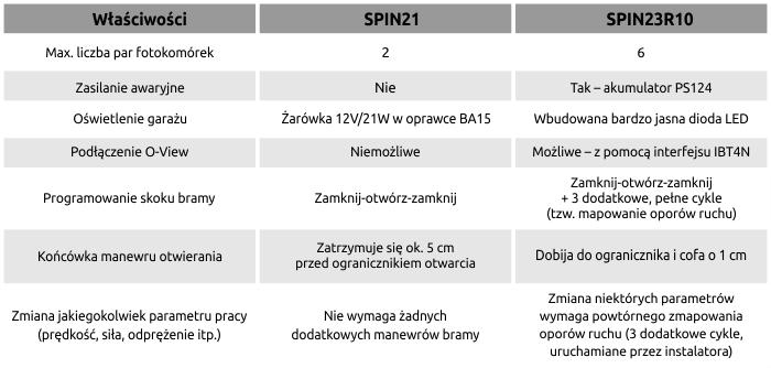 tabela modyfikacji procedur programowania