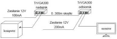 Przykładowe zastosowanie zestawu TRVGA-300