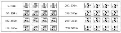 Ustawienie przełączników dip - switch w zależności od długości skrętki komputerowej