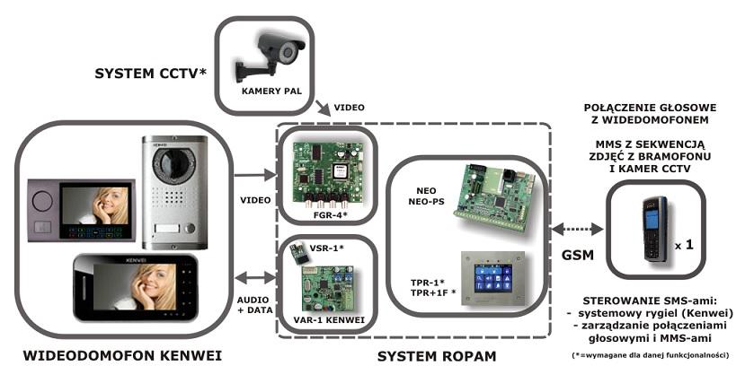 Aplikacja Ropam VAR-1