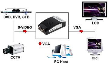 Zastosowanie konvertera VGA-1920F