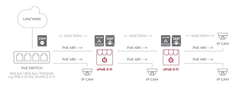 Schemat podłączenia extendera xPoE-3-11