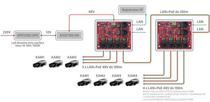 Przykład podłączenia do 7 kamer IP PoE z wykorzystaniem jednego przewodu UTP.