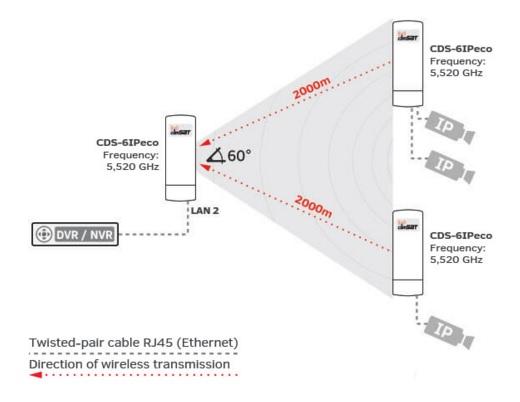 Skuteczny zasięg transmisji modułu CDS-6IP eco