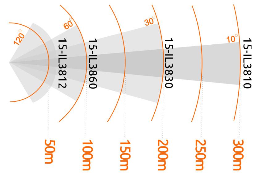 Porównanie zasięgu i kątów widzenia oświetlaczy serii InfraPRO 850 nm