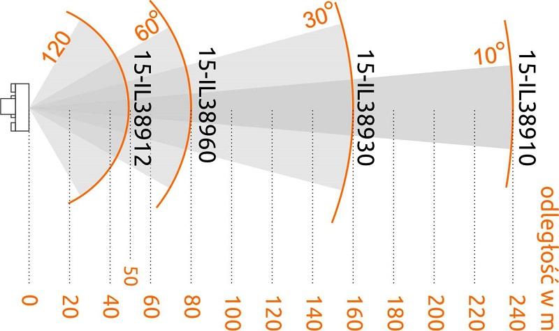 Porównanie zasięgu i kątów widzenia oświetlaczy serii InfraPRO