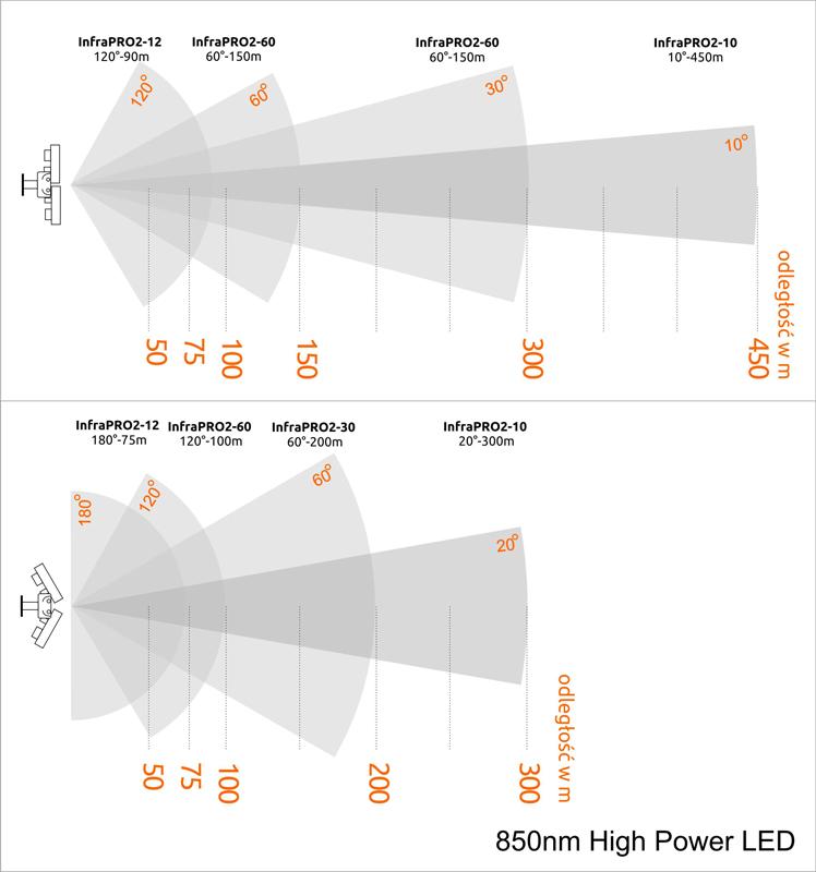 Porównanie zasięgu i kątów widzenia oświetlaczy serii InfraPRO2