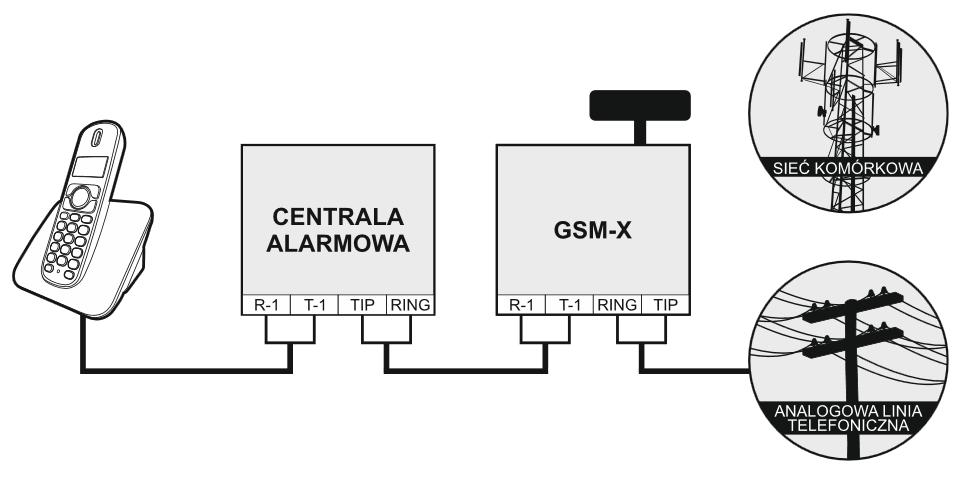 gsm-x satel telefon