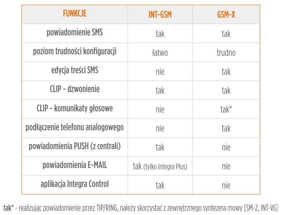 tabela int-gsm satel