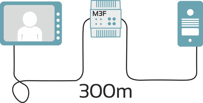 Zasięg po zastosowaniu modułu M3F wzrasta do 300m