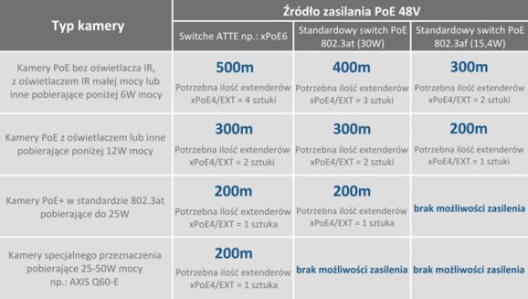 Maksymalne odległości kamery IP PoE od źródła zasilania - tabela