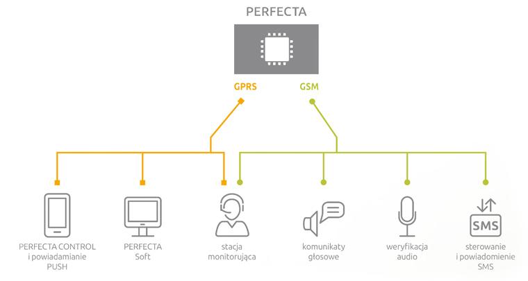 perfecta-komunikacja