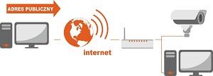 Realizacja połączenia z siecią