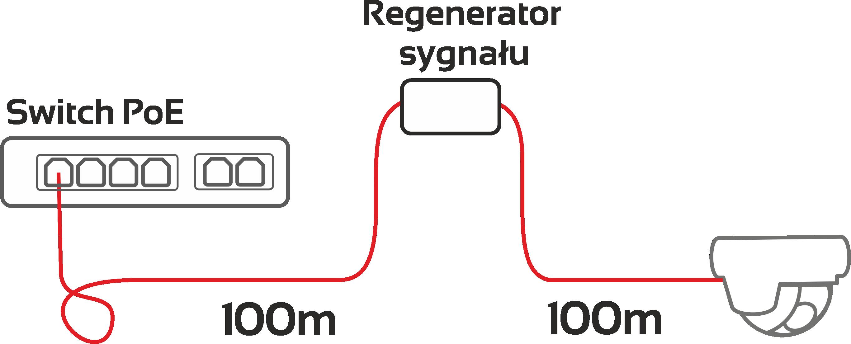 regenerator sygnału