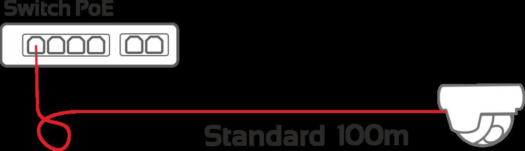 Standardowa odległość między switchem PoE a kamerą IP (100m)