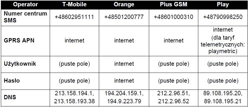 tabela GPRS