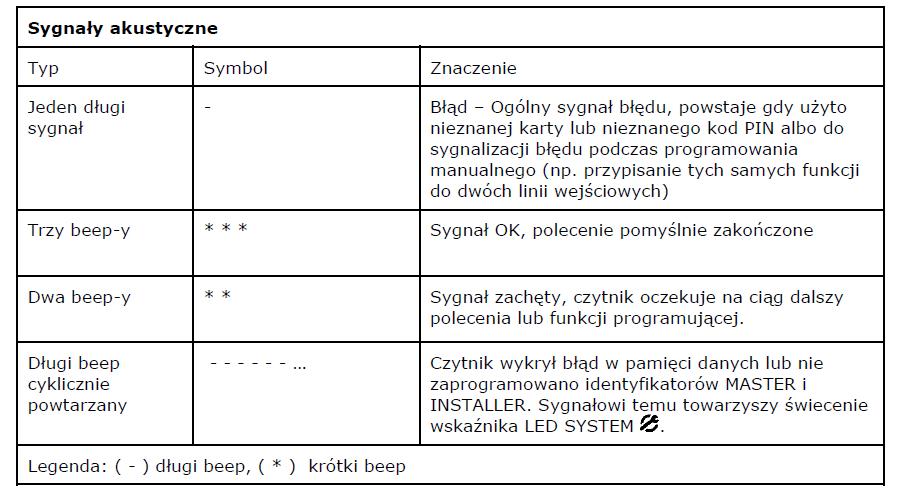sygnalizacja optyczna i akustyczna
