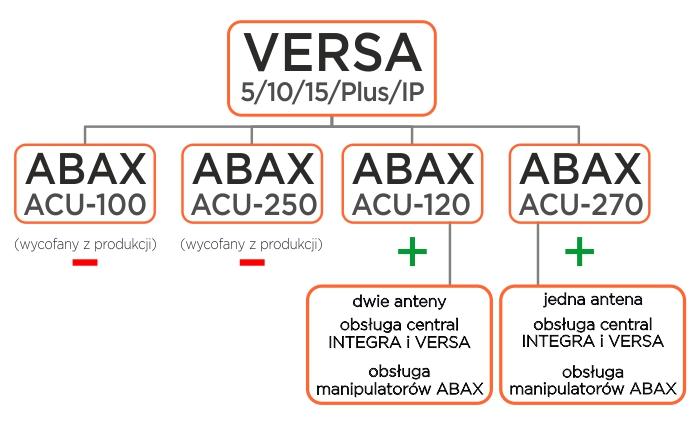 kontrolery ABAX