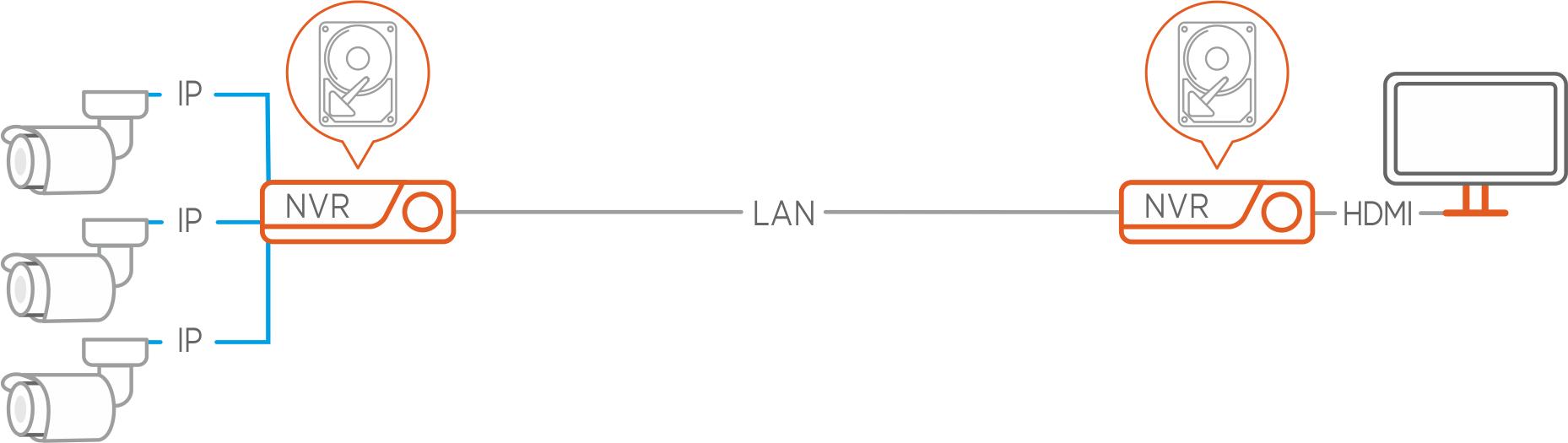 Rejestrator IP